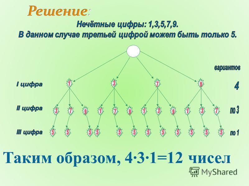 Таким образом, 431=12 чисел