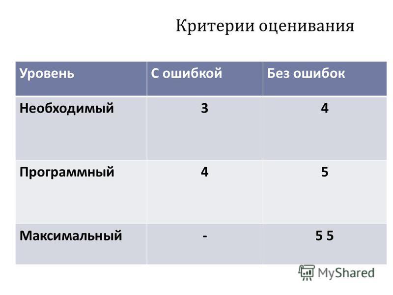 Критерии оценивания УровеньС ошибкой Без ошибок Необходимый 34 Программный 45 Максимальный-5