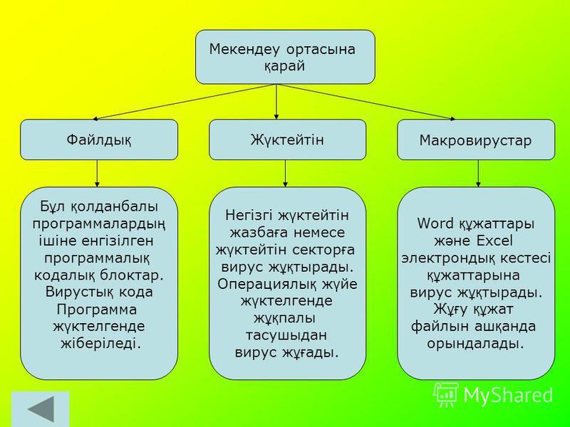 Мекендеу ортасына қ арай Ж ұ мыс логикасы ж ә не ма қ сатына қ арай Ма қ сатына қ арай