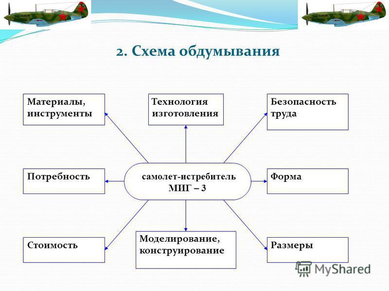 2. Схема обдумывания самолет-истребитель МИГ – 3 Форма Размеры Технология изготовления Моделирование, конструирование Материалы, инструменты Потребность Стоимость Безопасность труда