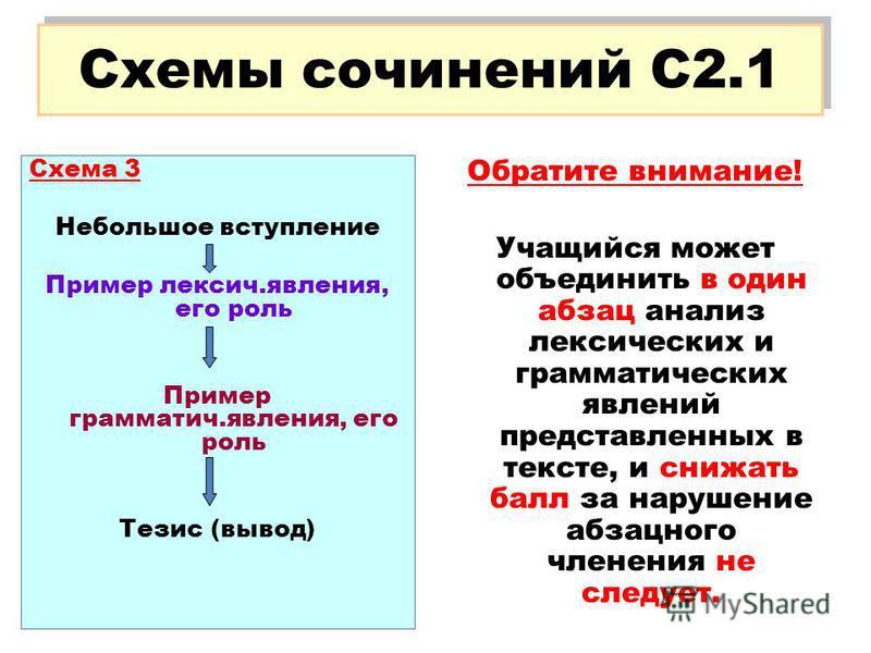 Обратите внимание! Учащийся может объединить в один абзац анализ лексических и грамматических явлений представленных в тексте, и снижать балл за нарушение абзацного членения не следует. Схемы сочинений С2.1 Схема 3 Небольшое вступление Пример лексич.