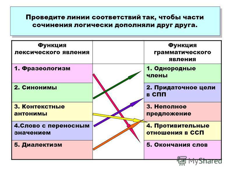 Проведите линии соответствий так, чтобы части сочинения логически дополняли друг друга. Функция лексического явления Функция грамматического явления 1. Фразеологизм 1. Однородные члены 2. Синонимы 2. Придаточное цели в СПП 3. Контекстные антонимы 3.