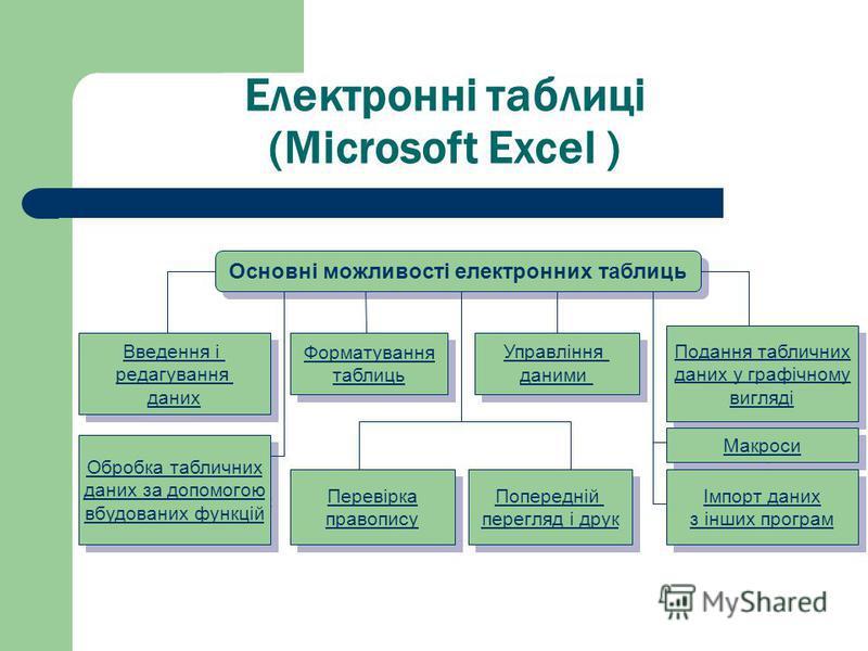 Електронні таблиці (Microsoft Excel ) Основні можливості електронних таблиць Введення і редагування даних Введення і редагування даних Обробка табличних даних за допомогою вбудованих функцій Обробка табличних даних за допомогою вбудованих функцій Под