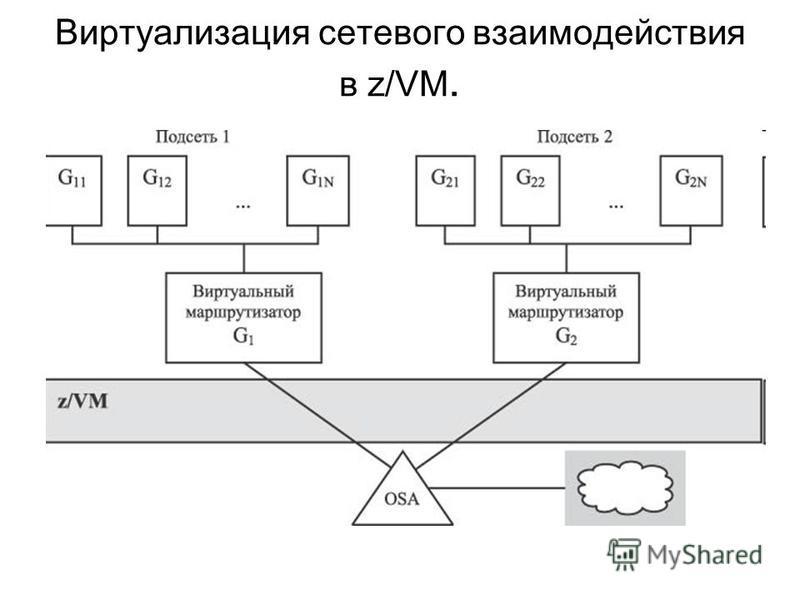 Виртуализация сетевого взаимодействия в z/VM.