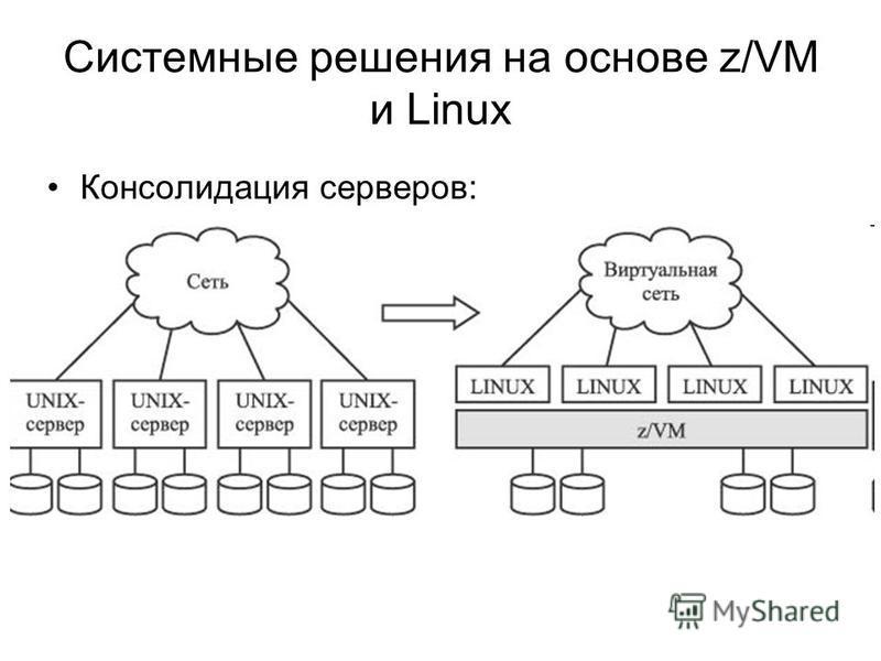 Системные решения на основе z/VM и Linux Консолидация серверов: