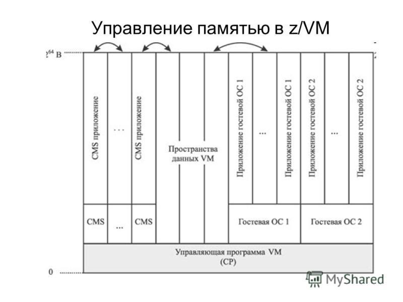 Управление памятью в z/VM