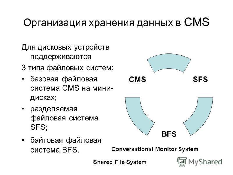 Организация хранения данных в CMS Для дисковых устройств поддерживаются 3 типа файловых систем: базовая файловая система CMS на мини- дисках; разделяемая файловая система SFS; байтовая файловая система BFS. SFS BFS CMS Conversational Monitor System S