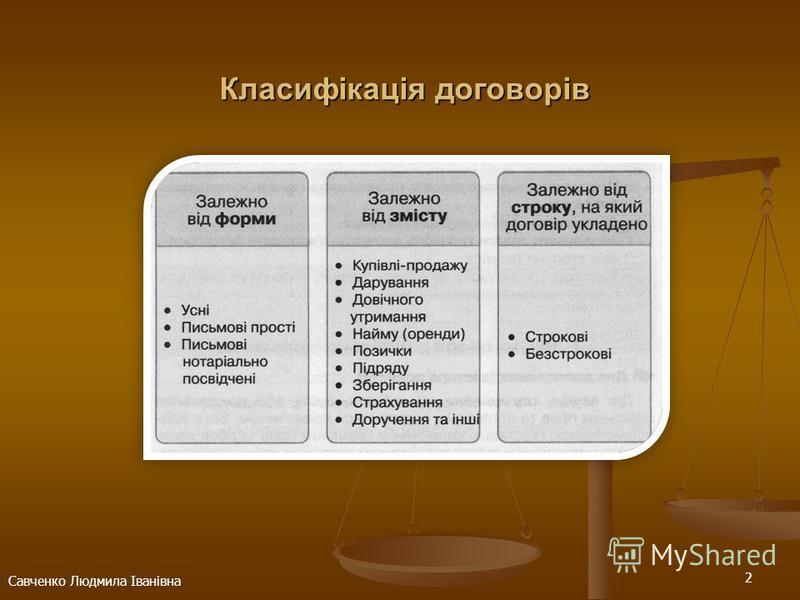 2 Савченко Людмила Іванівна Класифікація договорів