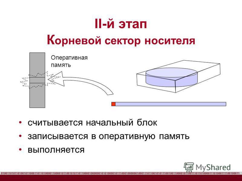 II-й этап К орневой сектор носителя считывается начальный блок записывается в оперативную память выполняется Оперативная память
