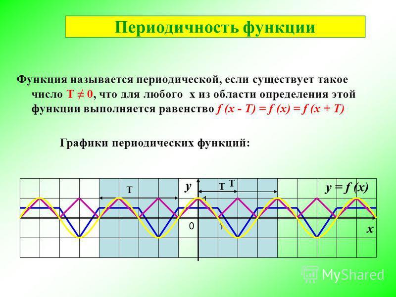 Функция называется периодической, если существует такое число Т 0, что для любого х из области определения этой функции выполняется равенство f (x - T) = f (x) = f (x + T) у х 01 1 у = f (x) Графики периодических функций: Т T T Периодичность функции