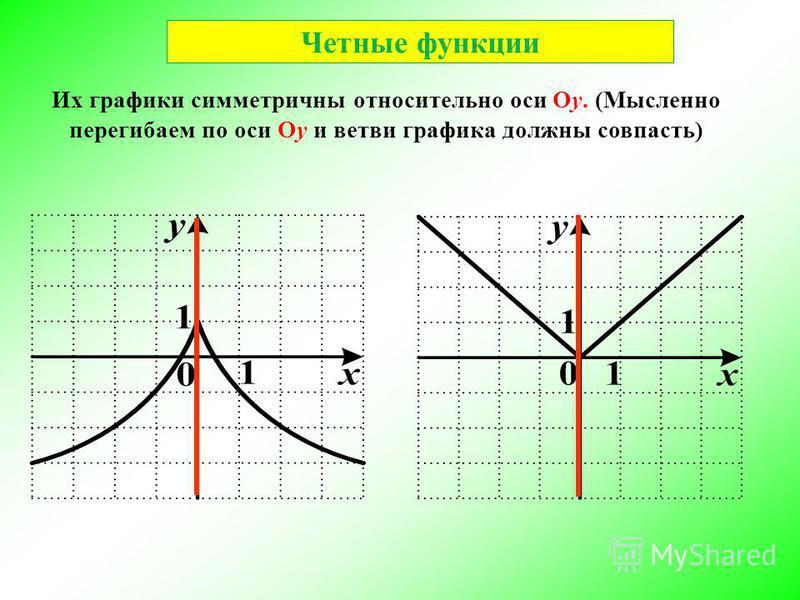 Четные функции Их графики симметричны относительно оси Oу. (Мысленно перегибаем по оси Oу и ветви графика должны совпасть)