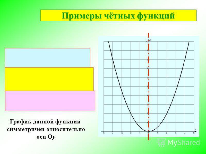 График данной функции симметричен относительно оси Оу Примеры чётных функций