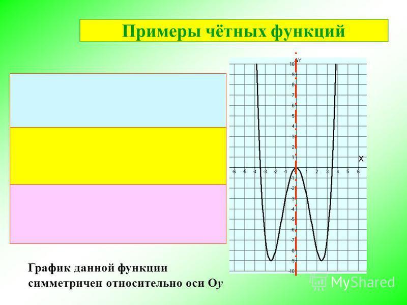 График данной функции симметричен относительно оси Оу х Примеры чётных функций