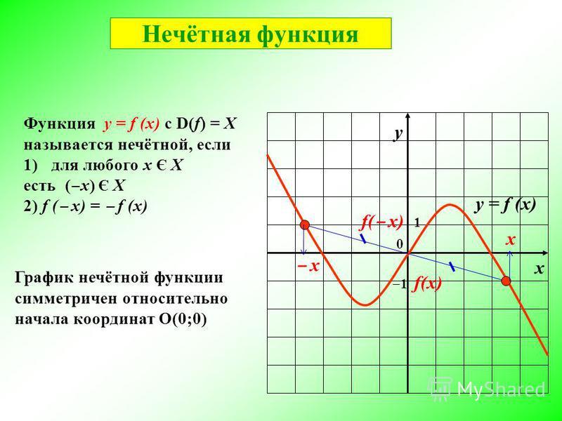 у х 0 1 1 у = f (x) График нечётной функции симметричен относительно начала координат О(0;0) Функция у = f (x) с D(f) = X называется нечётной, если 1)для любого x Є X есть ( х) Є X 2) f ( x) = f (x) Нечётная функция х х f( х)