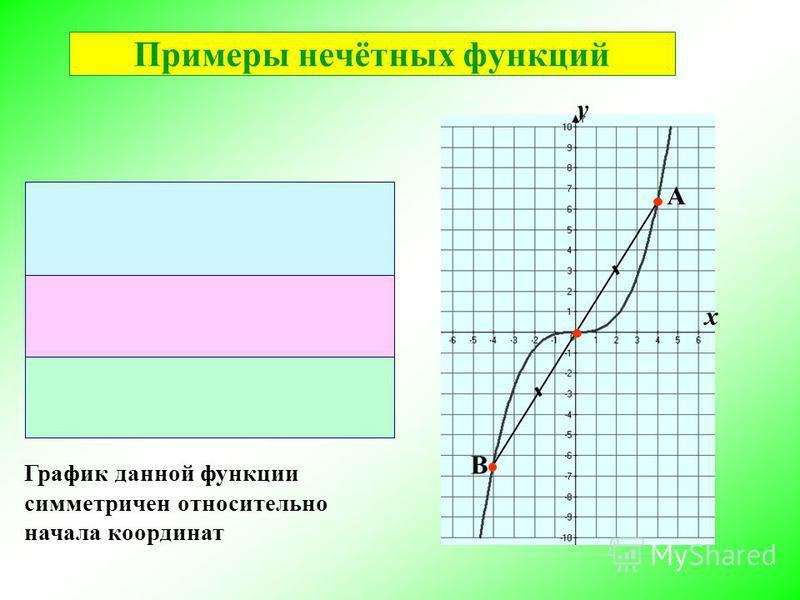 График данной функции симметричен относительно начала координат х А B у Примеры нечётных функций