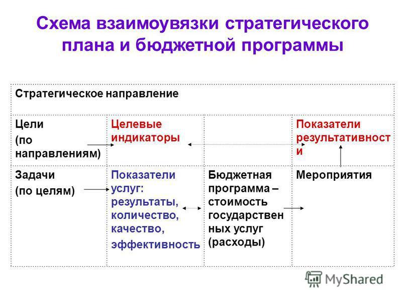 Схема взаимоувязки стратегического плана и бюджетной программы Стратегическое направление Цели (по направлениям) Целевые индикаторы Показатели результативност и Задачи (по целям) Показатели услуг: результаты, количество, качество, эффективность Бюдже