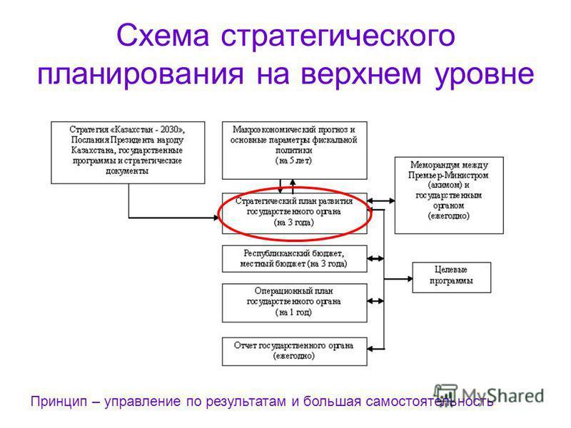 Схема стратегического планирования на верхнем уровне Принцип – управление по результатам и большая самостоятельность