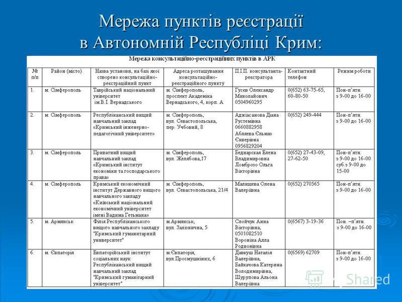 Мережа пунктів реєстрації в Автономній Республіці Крим: