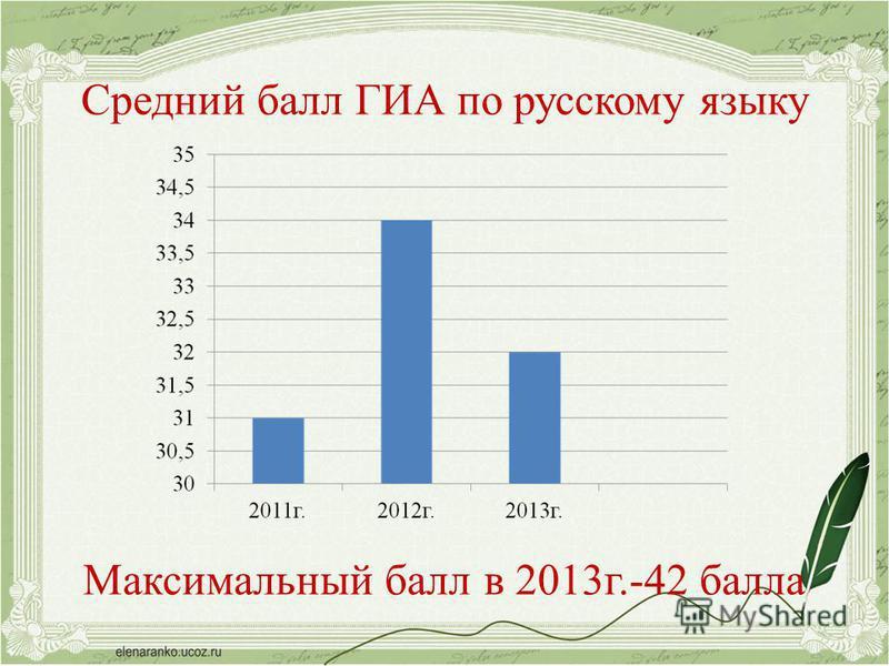 Средний балл ГИА по русскому языку Максимальный балл в 2013 г.-42 балла