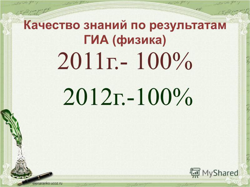 Качество знаний по результатам ГИА (физика) 2011 г.- 100% 2012 г.-100%
