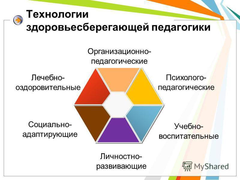 Организационно- педагогические Психолого- педагогические Лечебно- оздоровительные Социально- адаптирующие Личностно- развивающие Учебно- воспитательные Технологии здоровьесберегающей педагогики