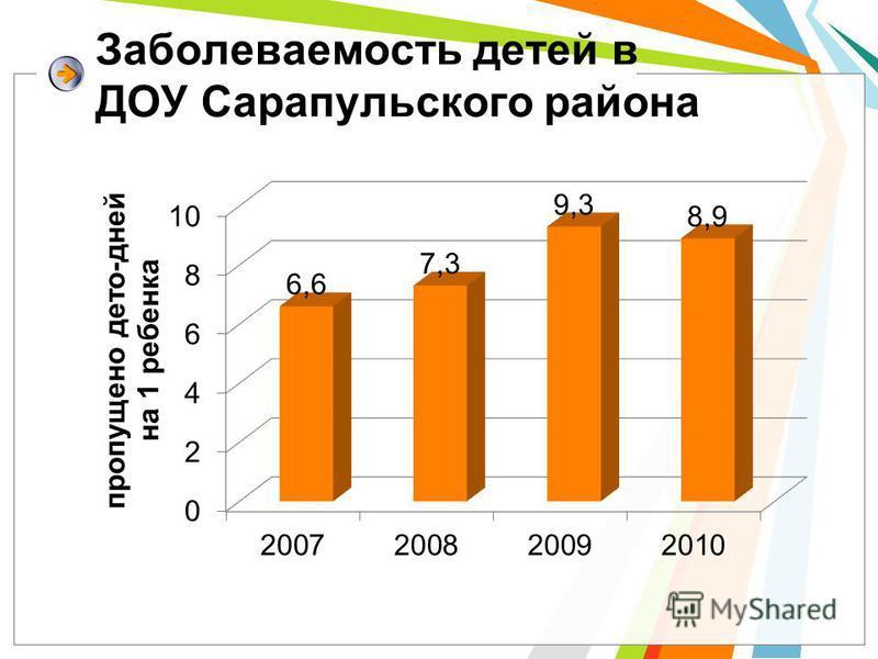 Заболеваемость детей в ДОУ Сарапульского района