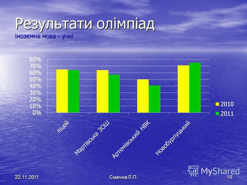 Результати олімпіад іноземна мова - учні 22.11.2011Смачна Л.П.10