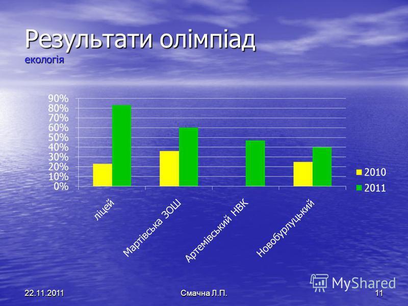 Результати олімпіад екологія 22.11.2011Смачна Л.П.11