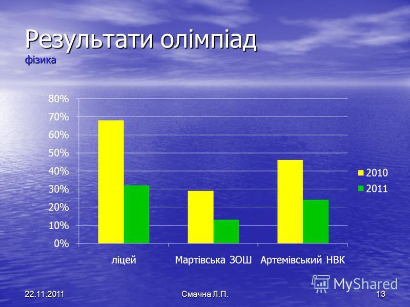 Результати олімпіад фізика 22.11.2011Смачна Л.П.13