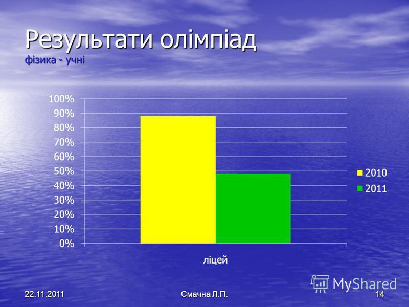 Результати олімпіад фізика - учні 22.11.2011Смачна Л.П.14