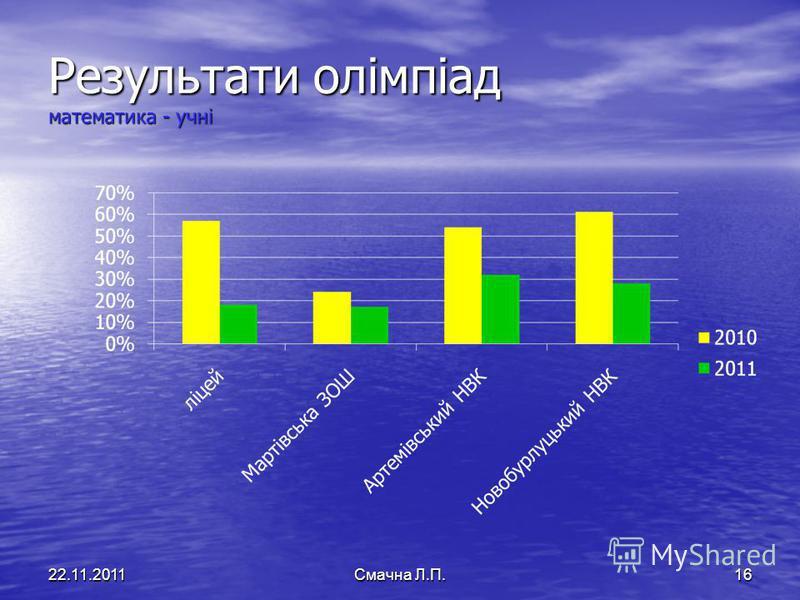 Результати олімпіад математика - учні 22.11.2011Смачна Л.П.16