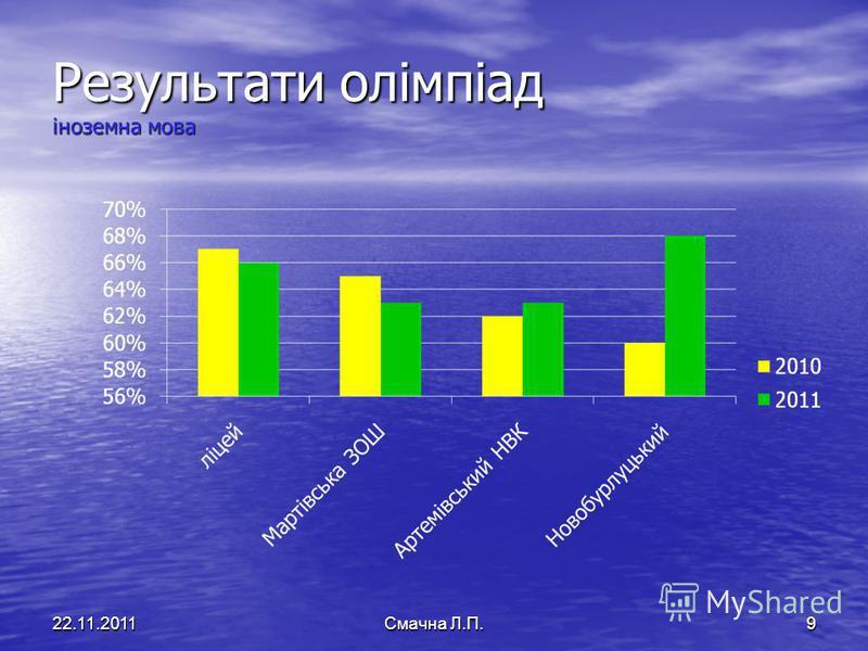 Результати олімпіад іноземна мова 22.11.2011Смачна Л.П.9