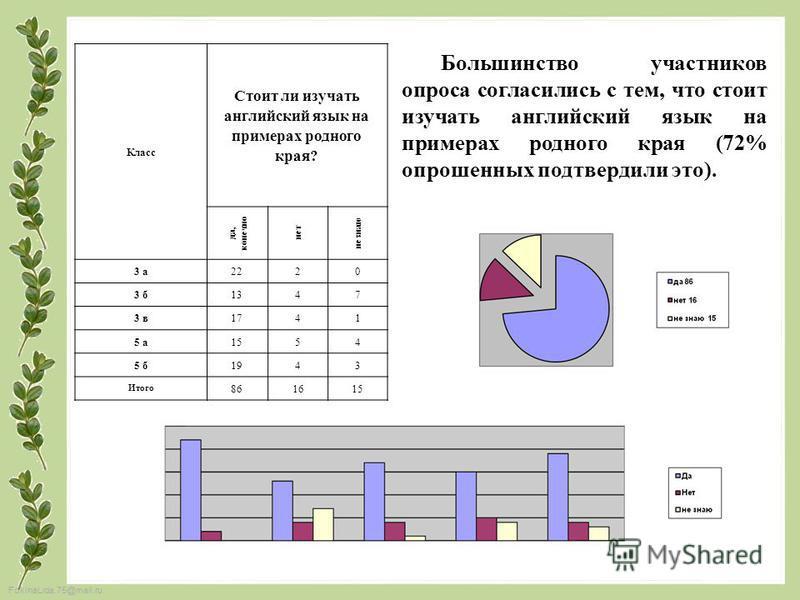 FokinaLida.75@mail.ru Класс Стоит ли изучать английский язык на примерах родного края? да, конечно нет не знаю 3 а 2220 3 б 1347 3 в 1741 5 а 1554 5 б 1943 Итого 861615 Большинство участников опроса согласились с тем, что стоит изучать английский язы
