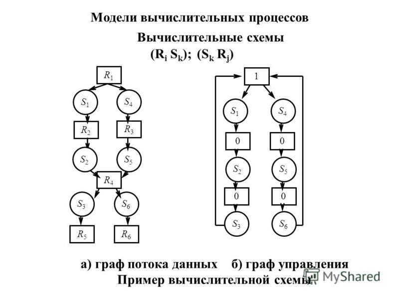 Модели вычислительных процессов Вычислительные схемы (R i S k );(S k R j ) R1R1 R2R2 S5S5 1 S1S1 S4S4 00 R3R3 R5R5 R6R6 S1S1 S4S4 S3S3 S6S6 R4R4 S2S2 00 S6S6 S2S2 S5S5 S3S3 a) граф потока данных б) граф управления Пример вычислительной схемы