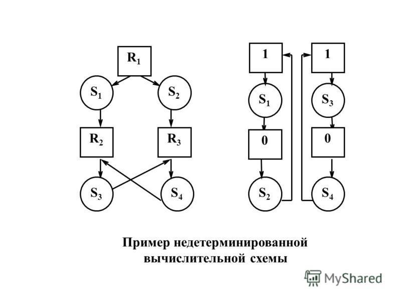 R2R2 R3R3 S1S1 S3S3 R1R1 11 S2S2 0 0 S4S4 S4S4 S2S2 S1S1 S3S3 Пример недетерминированной вычислительной схемы