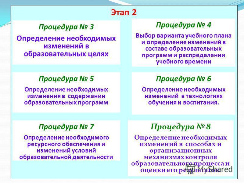 Этап 2 Процедура 3 Определение необходимых изменений в образовательных целях Процедура 4 Выбор варианта учебного плана и определение изменений в составе образовательных программ и распределении учебного времени Процедура 5 Определение необходимых изм