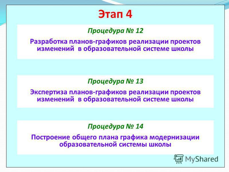 Этап 4 Процедура 12 Разработка планов-графиков реализации проектов изменений в образовательной системе школы Процедура 13 Экспертиза планов-графиков реализации проектов изменений в образовательной системе школы Процедура 14 Построение общего плана гр