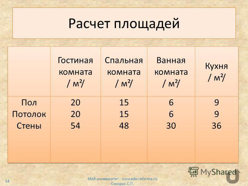 Расчет площадей Мой университет - www.edu-reforma.ru Сокирко С.П. 14