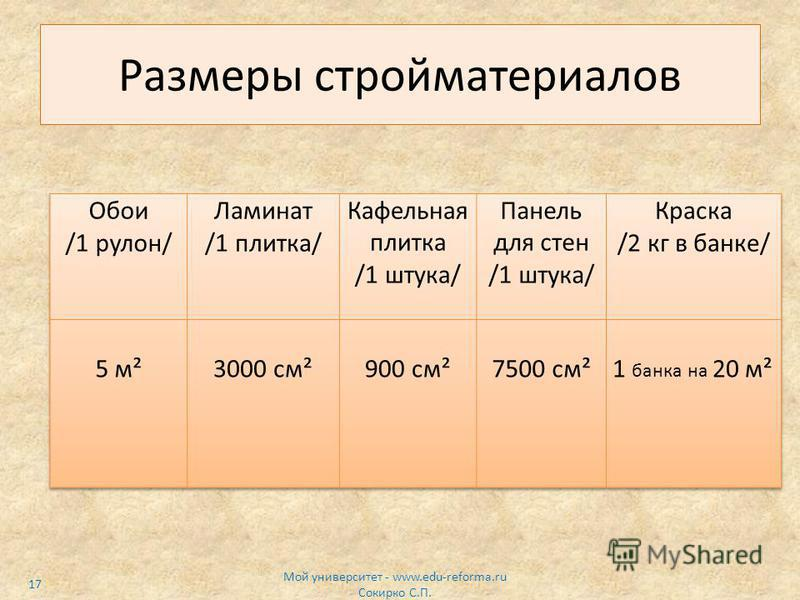 Размеры стройматериалов Мой университет - www.edu-reforma.ru Сокирко С.П. 17