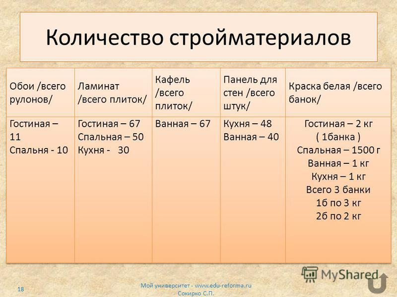 Количество стройматериалов Мой университет - www.edu-reforma.ru Сокирко С.П. 18