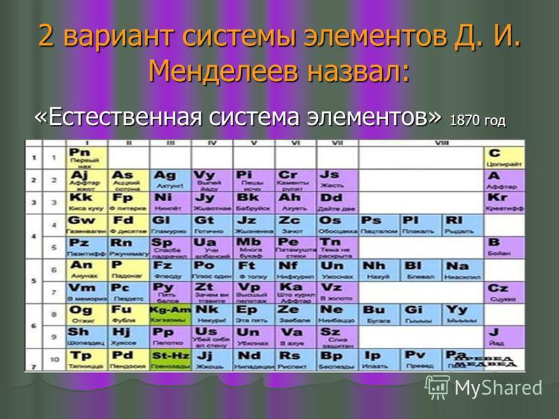 2 вариант системы элементов Д. И. Менделеев назвал: «Естественная система элементов» 1870 год