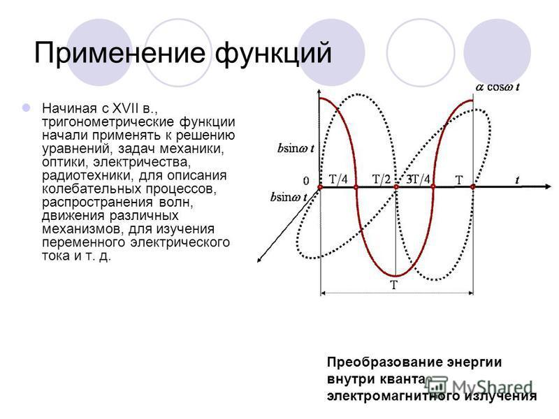 Применение функций Начиная с XVII в., тригонометрические функции начали применять к решению уравнений, задач механики, оптики, электричества, радиотехники, для описания колебательных процессов, распространения волн, движения различных механизмов, для