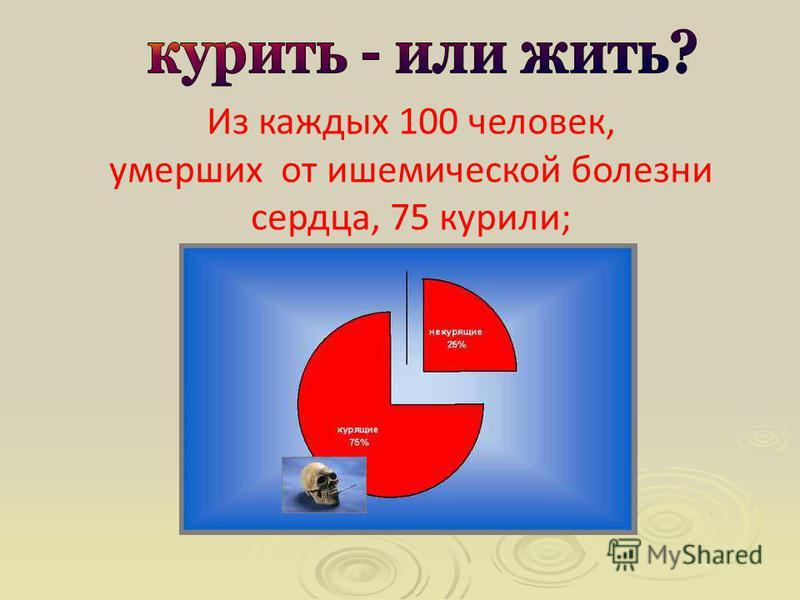 Из каждых 100 человек, умерших от ишемической болезни сердца, 75 курили;