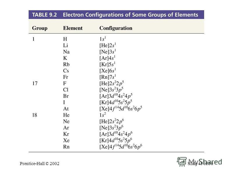 Prentice-Hall © 2002Slide 45 of 50 Electon Configurations of Some Groups of Elements