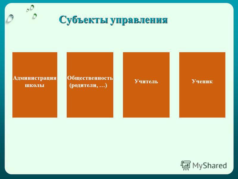 Субъекты управления Администрация школы Общественность (родители, …) Учитель Ученик