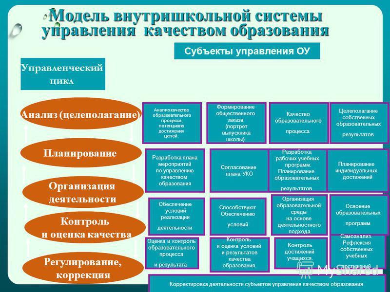 Модель внутришкольной системы управления качеством образования Анализ (целеполагание) Планирование Организация деятельности Контроль и оценка качества Регулирование, коррекция Анализ качества образовательного процесса, потенциала достижения целей, Фо