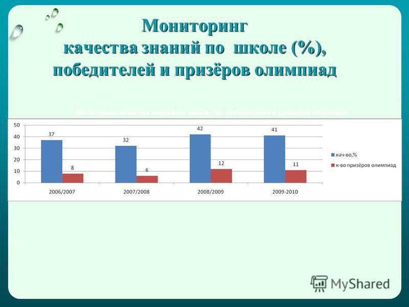 Мониторинг качества знаний по школе (%), победителей и призёров олимпиад