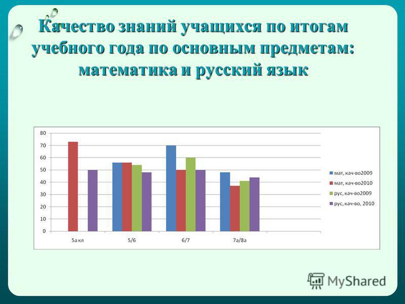 Качество знаний учащихся по итогам учебного года по основным предметам: математика и русский язык