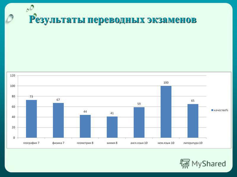 Результаты переводных экзаменов