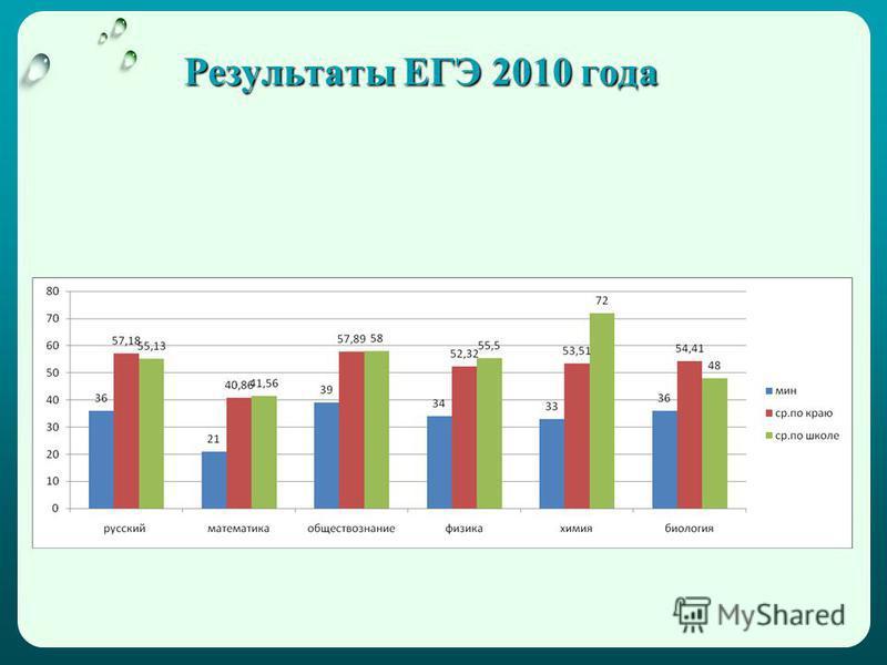 Результаты ЕГЭ 2010 года